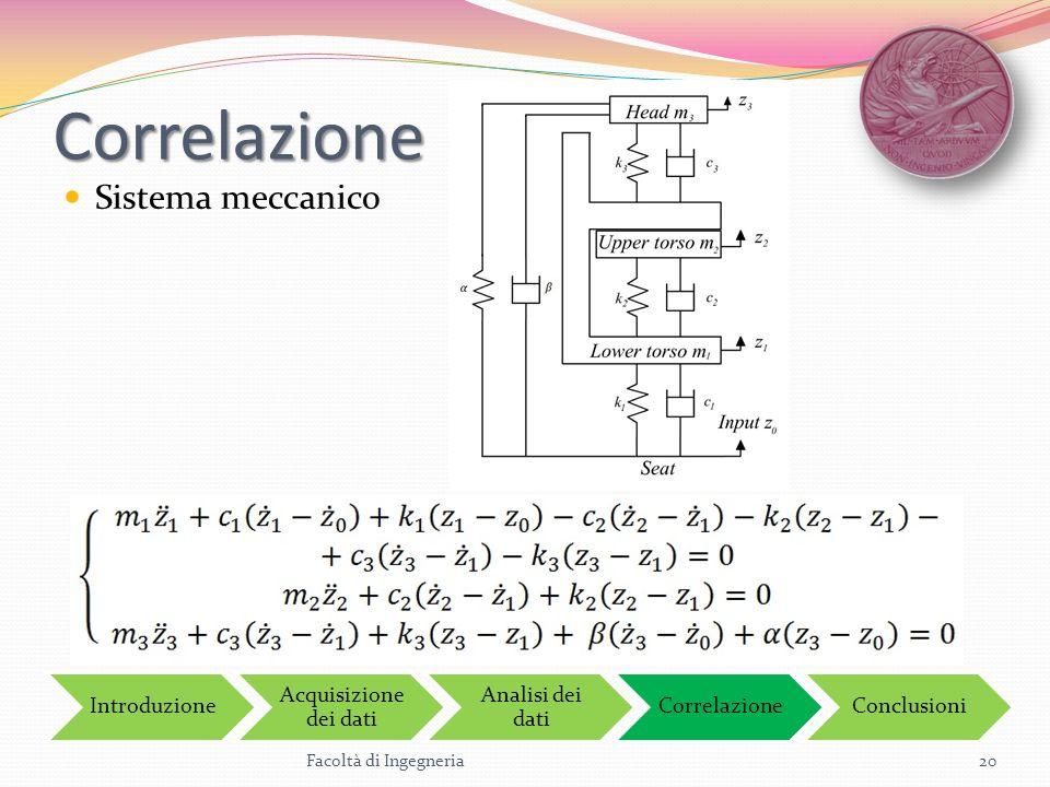 Correlazione Sistema meccanico Facoltà di Ingegneria20 Introduzione Acquisizione dei dati Analisi dei dati CorrelazioneConclusioni