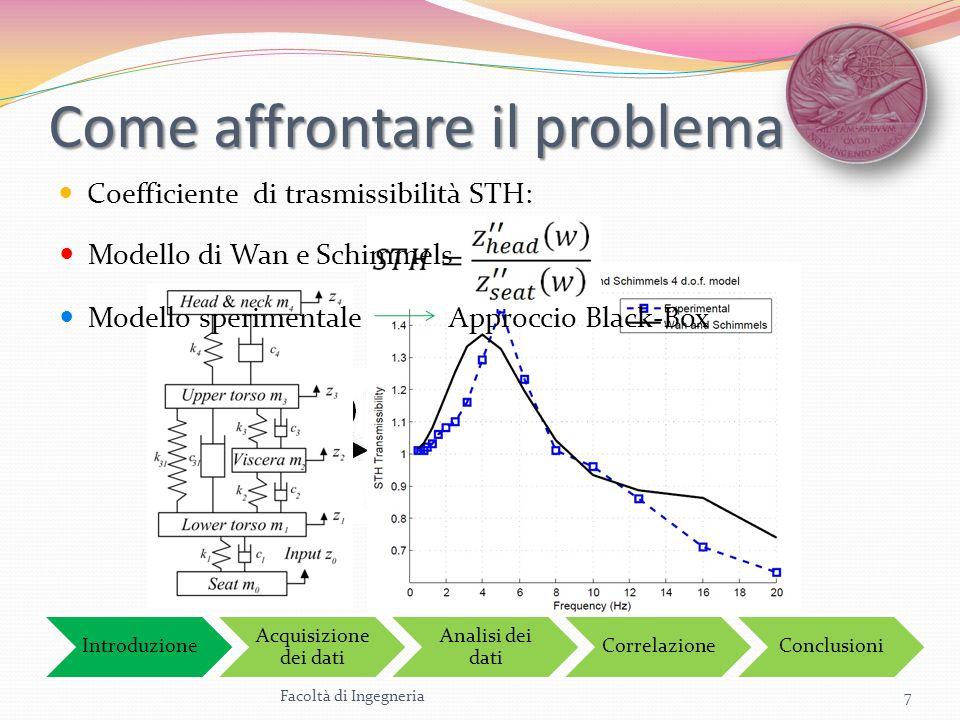Come affrontare il problema Coefficiente di trasmissibilità STH: Facoltà di Ingegneria7 Introduzione Acquisizione dei dati Analisi dei dati Correlazio