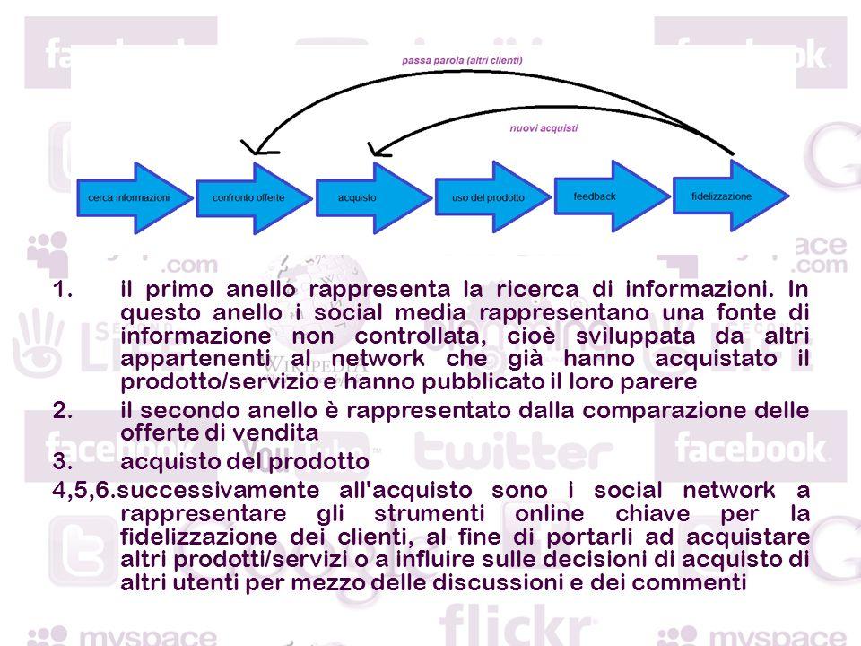 1.il primo anello rappresenta la ricerca di informazioni.