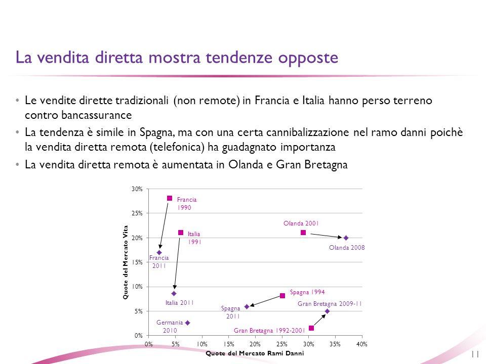 Le vendite dirette tradizionali (non remote) in Francia e Italia hanno perso terreno contro bancassurance La tendenza è simile in Spagna, ma con una c