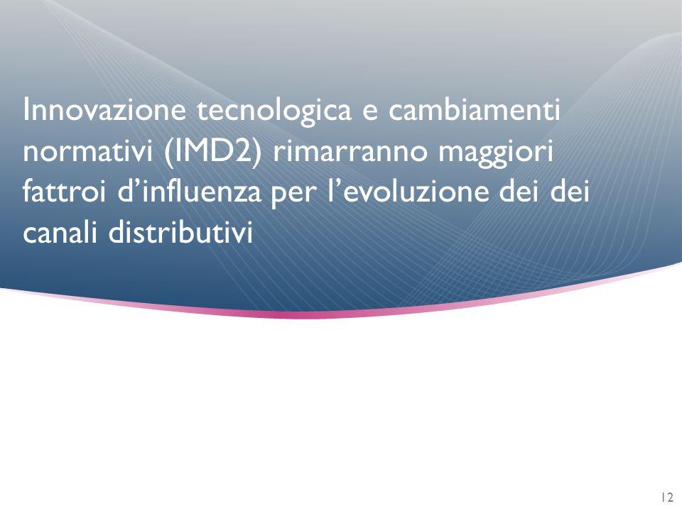Innovazione tecnologica e cambiamenti normativi (IMD2) rimarranno maggiori fattroi dinfluenza per levoluzione dei dei canali distributivi 12