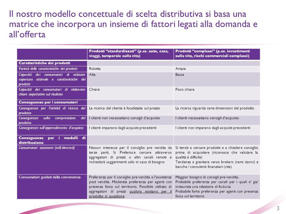Prodotti standardizzati (p.es. auto, casa, viaggi, temporale sulla vita) Prodotti complessi (p.es. investimenti sulla vita, rischi commerciali comples