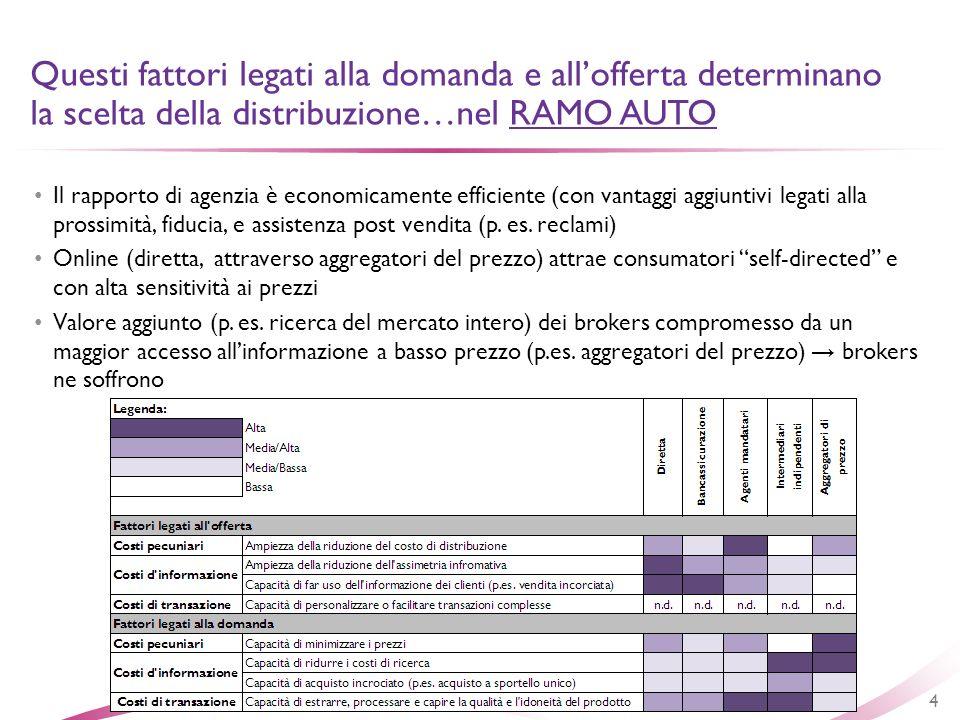 Il rapporto di agenzia è economicamente efficiente (con vantaggi aggiuntivi legati alla prossimità, fiducia, e assistenza post vendita (p. es. reclami