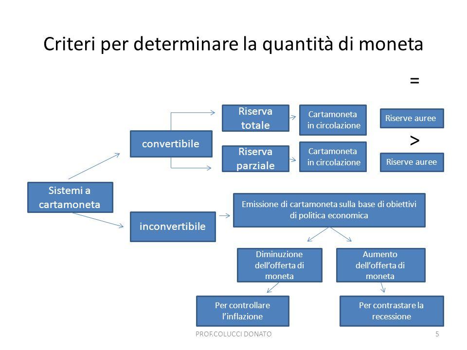 Criteri per determinare la quantità di moneta = > Sistemi a cartamoneta convertibile Riserva totale Riserva parziale Cartamoneta in circolazione Riserve auree Cartamoneta in circolazione Riserve auree inconvertibile Emissione di cartamoneta sulla base di obiettivi di politica economica Diminuzione dellofferta di moneta Aumento dellofferta di moneta Per controllare linflazione Per contrastare la recessione 5PROF.COLUCCI DONATO