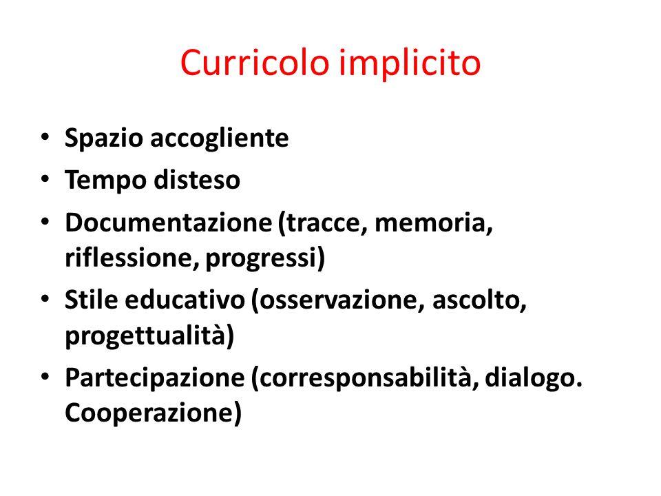 Curricolo implicito Spazio accogliente Tempo disteso Documentazione (tracce, memoria, riflessione, progressi) Stile educativo (osservazione, ascolto, progettualità) Partecipazione (corresponsabilità, dialogo.