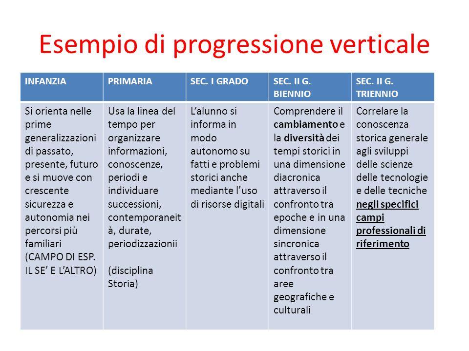 Esempio di progressione verticale INFANZIAPRIMARIASEC.