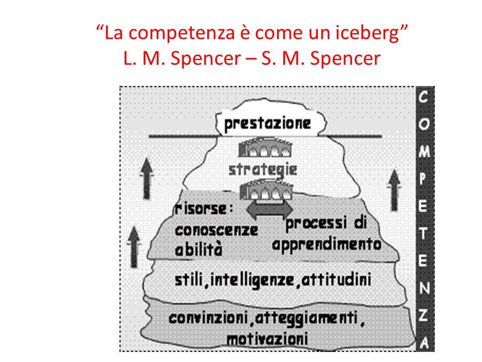La competenza è come un iceberg L. M. Spencer – S. M. Spencer