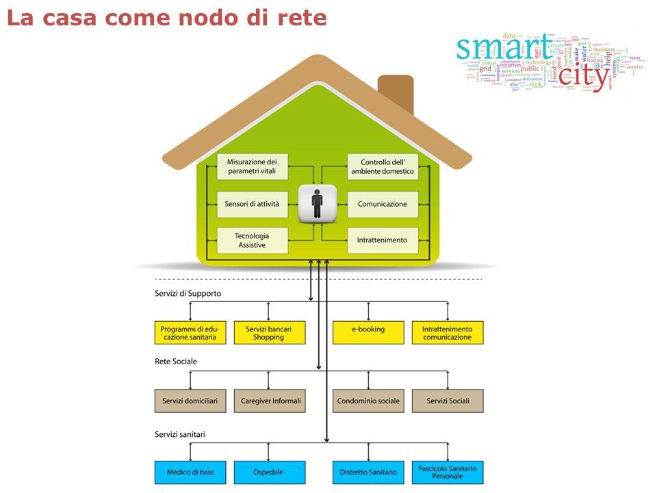 La casa come nodo di rete