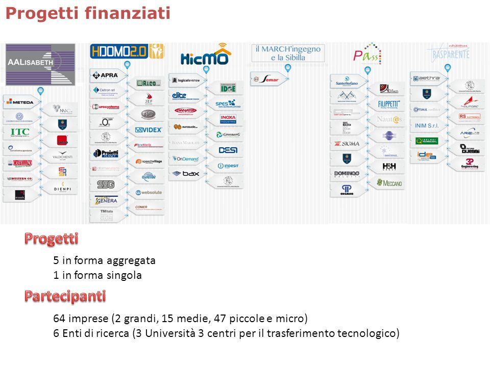 Progetti finanziati 64 imprese (2 grandi, 15 medie, 47 piccole e micro) 6 Enti di ricerca (3 Università 3 centri per il trasferimento tecnologico) 5 i