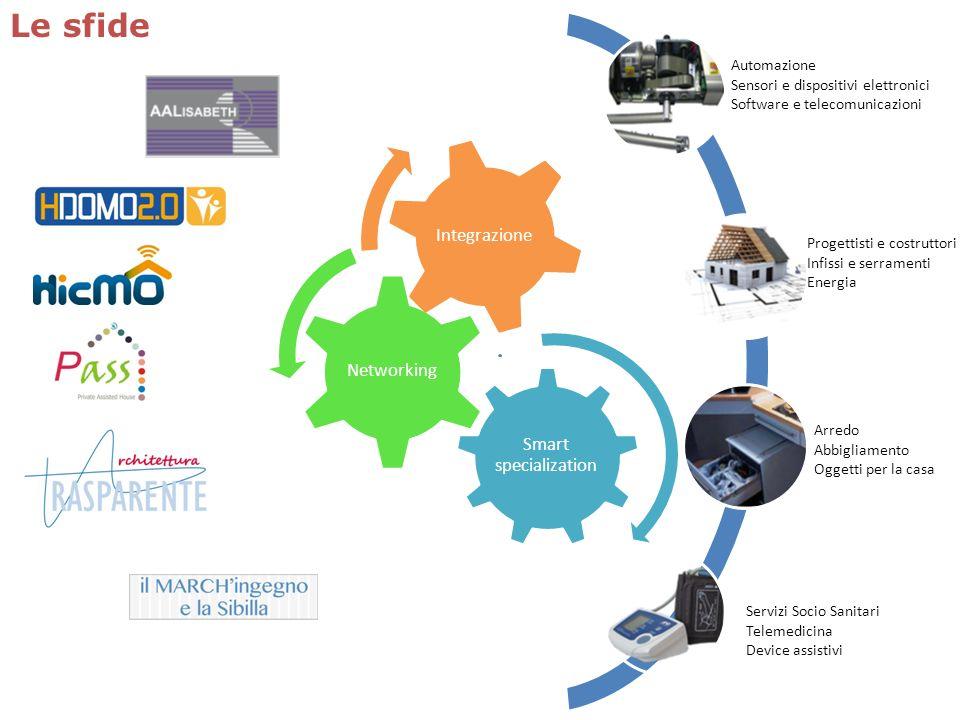 Automazione Sensori e dispositivi elettronici Software e telecomunicazioni Progettisti e costruttori Infissi e serramenti Energia Arredo Abbigliamento