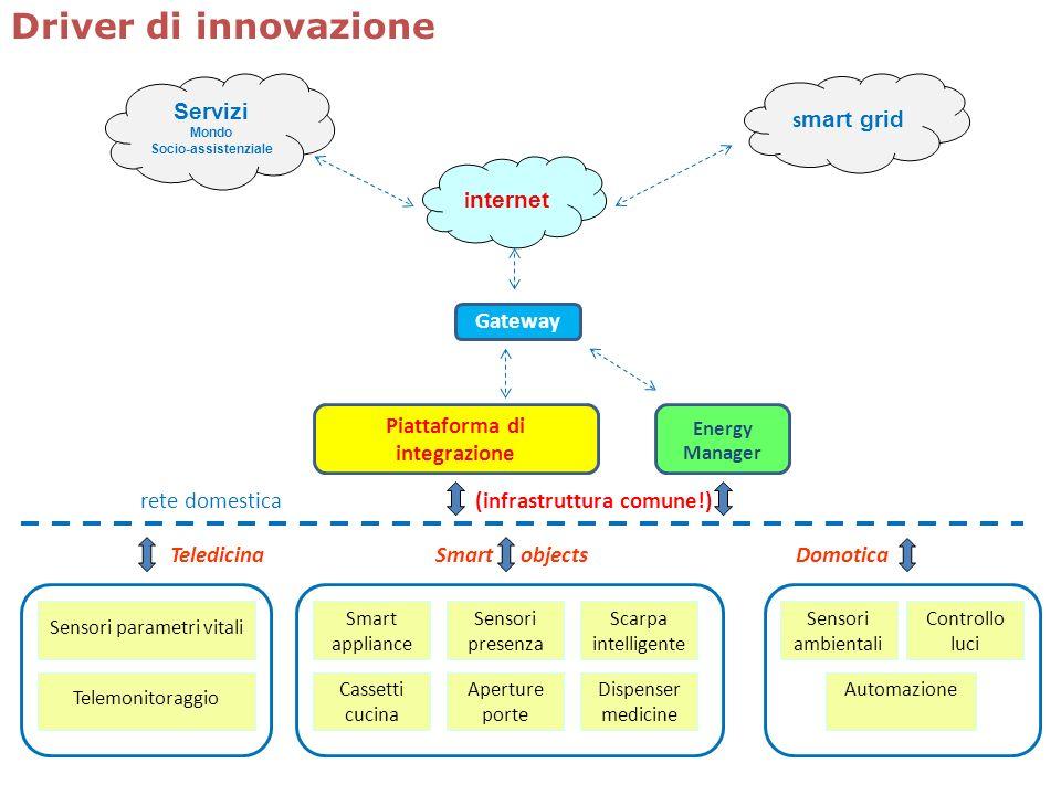 Gateway i nternet s mart grid Servizi Mondo Socio-assistenziale rete domestica (infrastruttura comune!) Energy Manager Piattaforma di integrazione Dom
