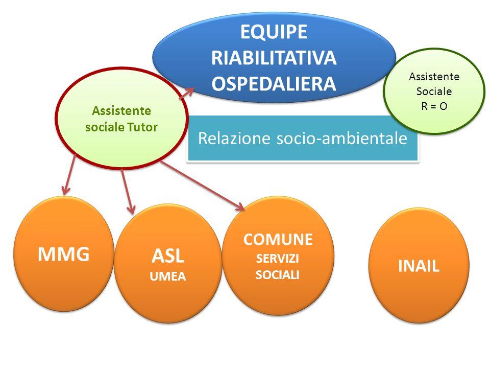 Relazione socio-ambientale Relazione socio-ambientale Assistente sociale Tutor MMG ASL UMEA ASL UMEA COMUNE SERVIZI SOCIALI COMUNE SERVIZI SOCIALI INA