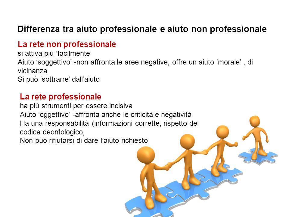 Differenza tra aiuto professionale e aiuto non professionale La rete non professionale si attiva più facilmente Aiuto soggettivo -non affronta le aree