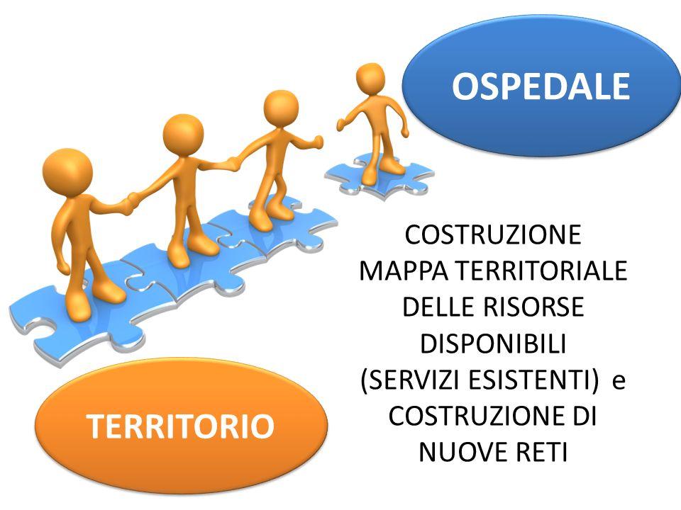 OSPEDALE TERRITORIO COSTRUZIONE MAPPA TERRITORIALE DELLE RISORSE DISPONIBILI (SERVIZI ESISTENTI) e COSTRUZIONE DI NUOVE RETI