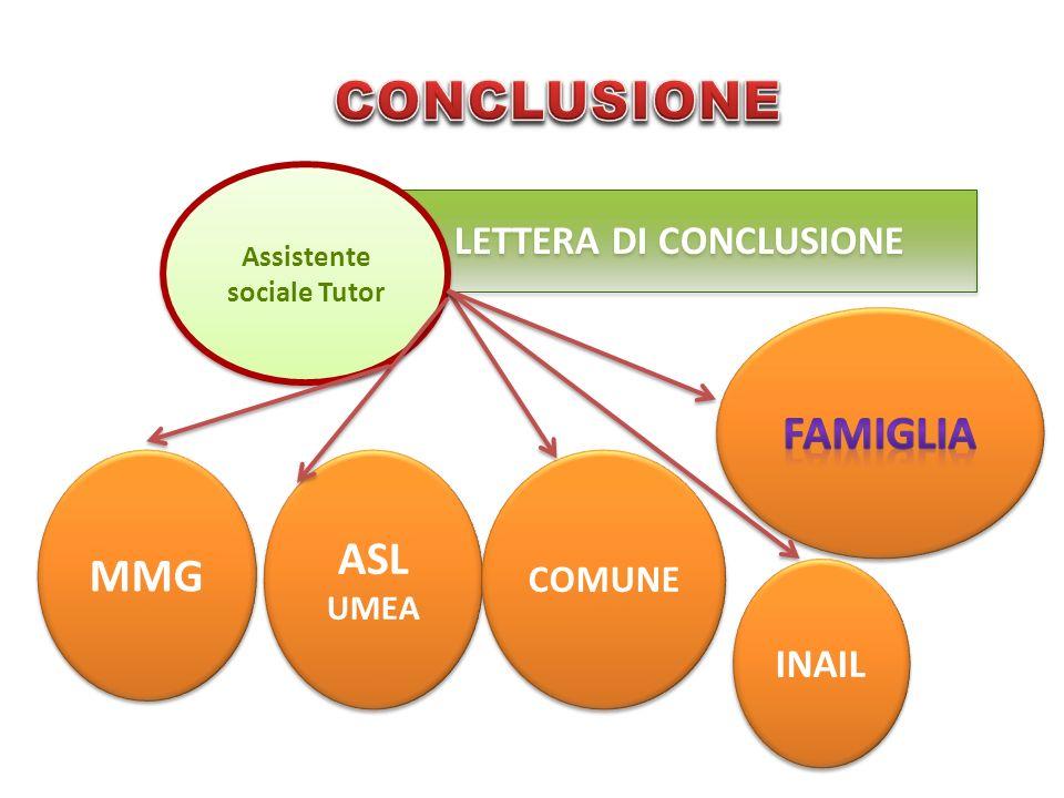 LETTERA DI CONCLUSIONE LETTERA DI CONCLUSIONE Assistente sociale Tutor MMG ASL UMEA ASL UMEA COMUNE INAIL