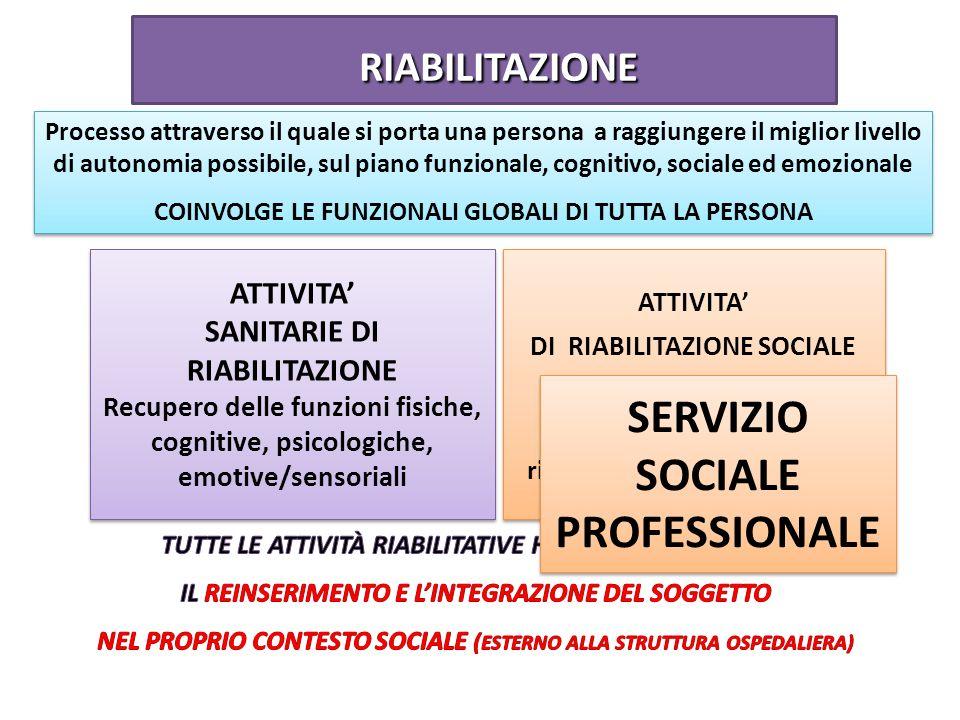 ATTIVITA SANITARIE DI RIABILITAZIONE Recupero delle funzioni fisiche, cognitive, psicologiche, emotive/sensoriali ATTIVITA DI RIABILITAZIONE SOCIALE R