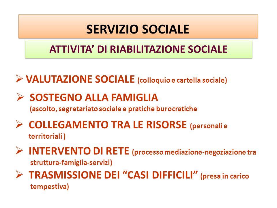 TRASMISSIONE DEI CASI DIFFICILI (presa in carico tempestiva) ATTIVITA DI RIABILITAZIONE SOCIALE SERVIZIO SOCIALE VALUTAZIONE SOCIALE (colloquio e cart