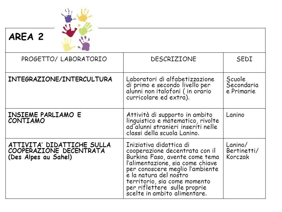 PROGETTO/ LABORATORIODESCRIZIONESEDI INTEGRAZIONE/INTERCULTURALaboratori di alfabetizzazione di primo e secondo livello per alunni non italofoni ( in