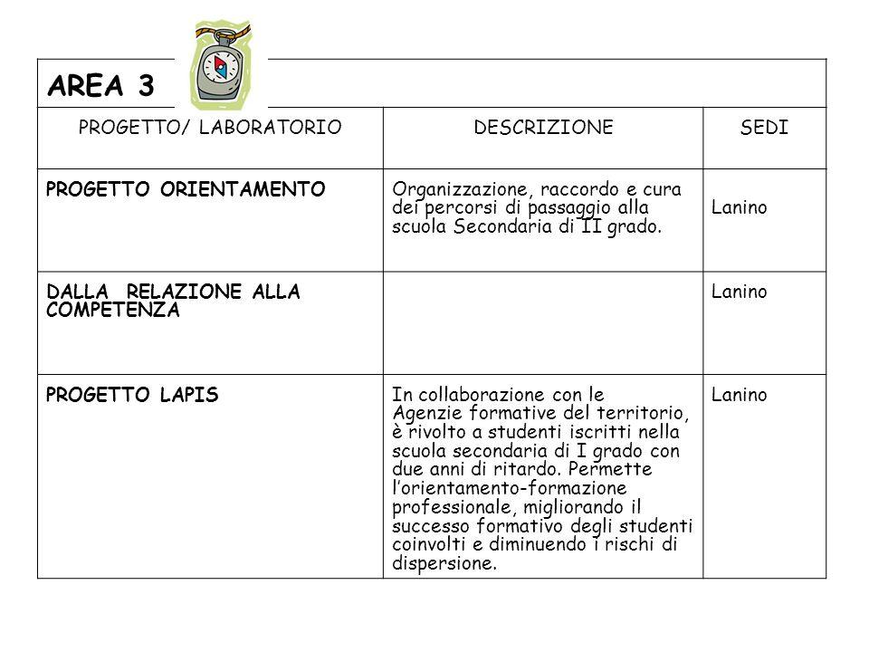 AREA 3 PROGETTO/ LABORATORIODESCRIZIONESEDI PROGETTO ORIENTAMENTO Organizzazione, raccordo e cura dei percorsi di passaggio alla scuola Secondaria di