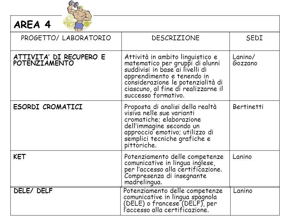 PROGETTO/ LABORATORIODESCRIZIONESEDI ATTIVITA DI RECUPERO E POTENZIAMENTO Attività in ambito linguistico e matematico per gruppi di alunni suddivisi i