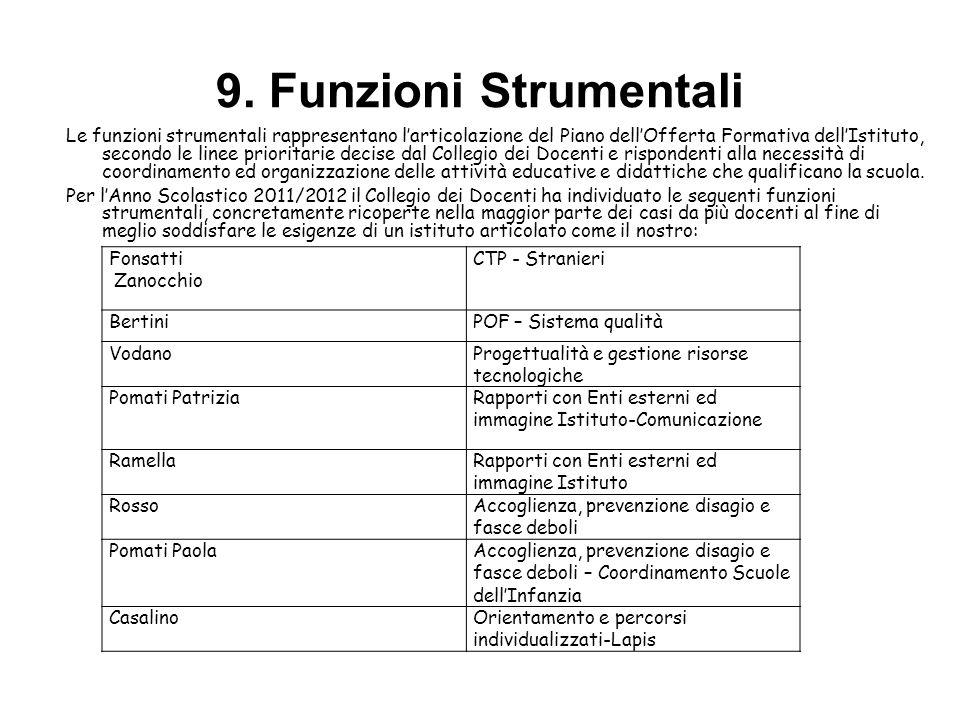 9. Funzioni Strumentali Le funzioni strumentali rappresentano larticolazione del Piano dellOfferta Formativa dellIstituto, secondo le linee prioritari