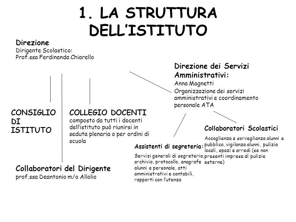 1. LA STRUTTURA DELLISTITUTO Direzione Dirigente Scolastico: Prof.ssa Ferdinanda Chiarello CONSIGLIO DI ISTITUTO COLLEGIO DOCENTI composto da tutti i