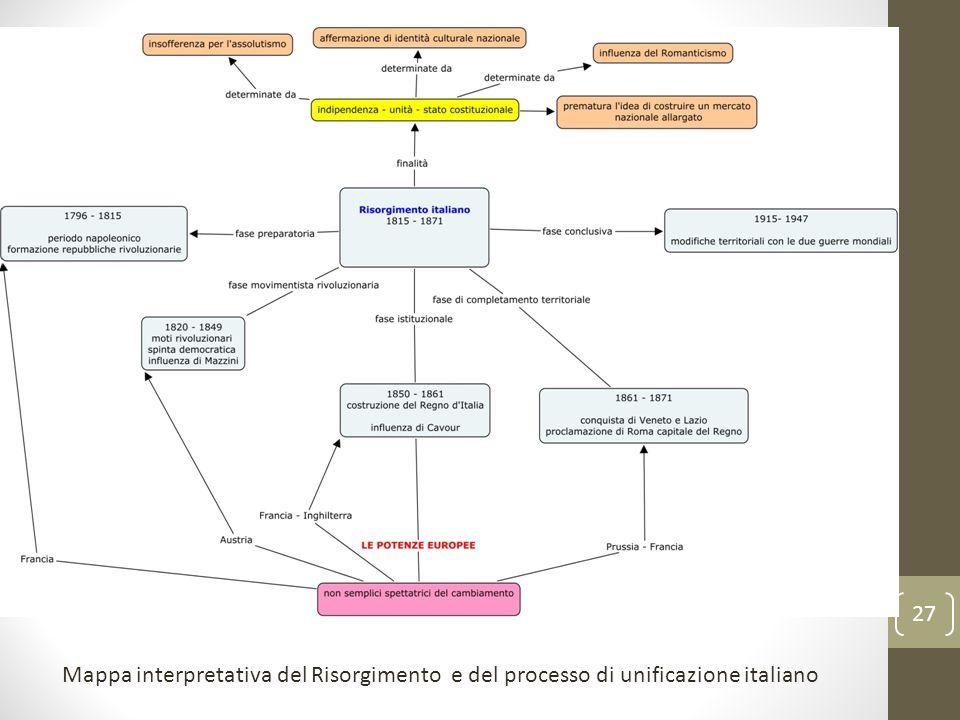 27 Mappa interpretativa del Risorgimento e del processo di unificazione italiano