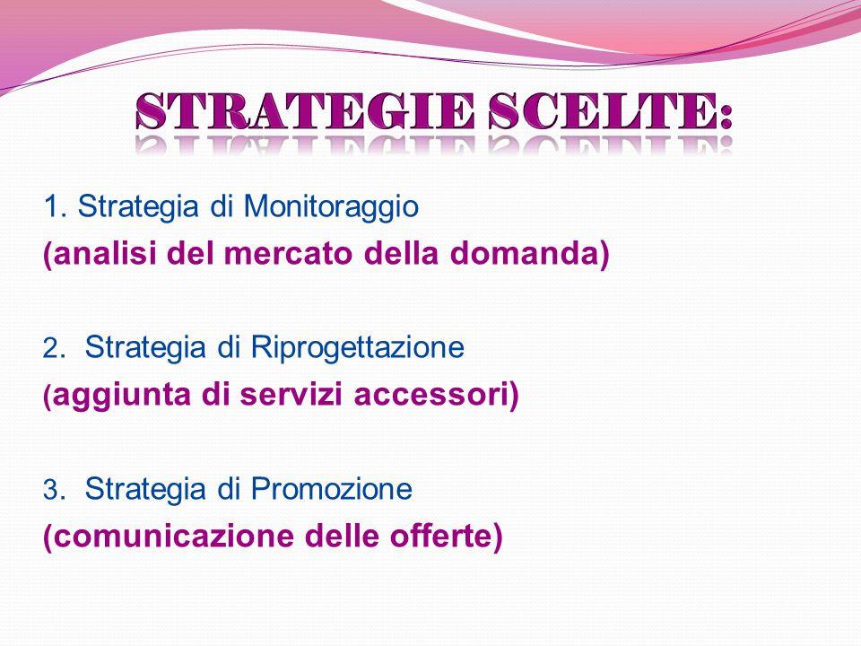 1. Strategia di Monitoraggio ( analisi del mercato della domanda) 2.