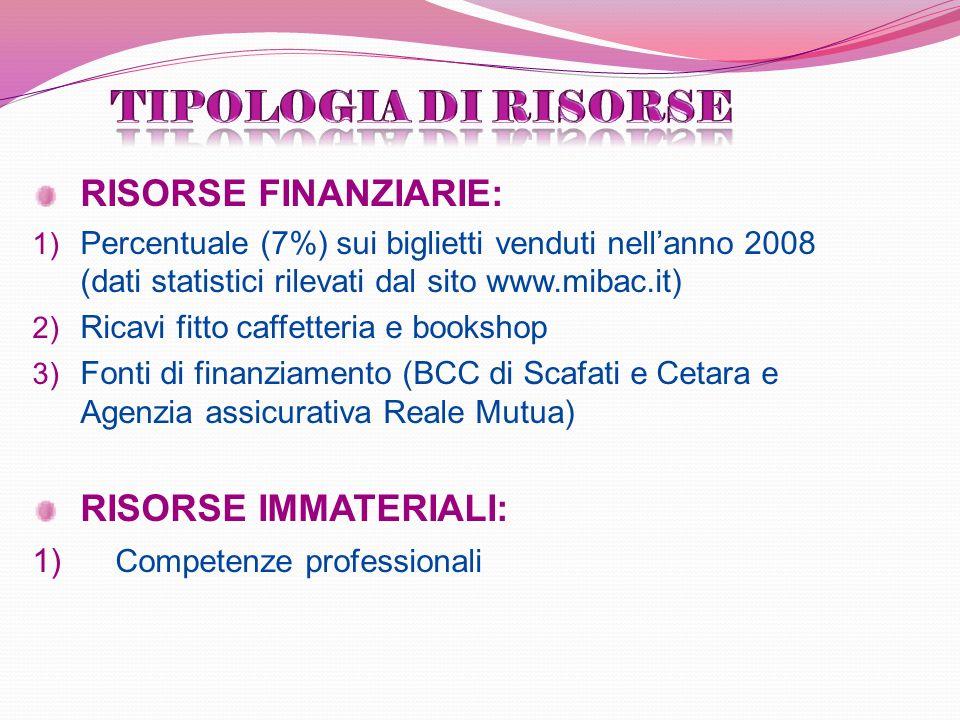 RISORSE FINANZIARIE: 1) Percentuale (7%) sui biglietti venduti nellanno 2008 (dati statistici rilevati dal sito www.mibac.it) 2) Ricavi fitto caffetteria e bookshop 3) Fonti di finanziamento (BCC di Scafati e Cetara e Agenzia assicurativa Reale Mutua) RISORSE IMMATERIALI: 1) Competenze professionali