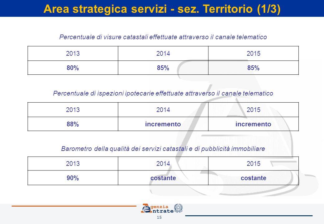 15 Area strategica servizi - sez. Territorio (1/3) Percentuale di ispezioni ipotecarie effettuate attraverso il canale telematico 201320142015 88% inc