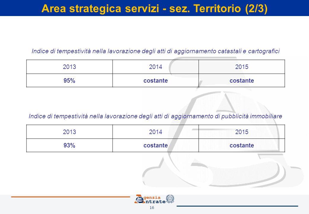 16 Area strategica servizi - sez. Territorio (2/3) Indice di tempestività nella lavorazione degli atti di aggiornamento di pubblicità immobiliare 2013