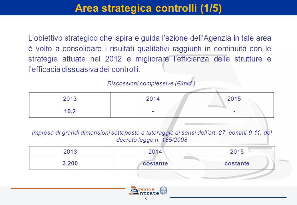 5 Area strategica controlli (1/5) Lobiettivo strategico che ispira e guida lazione dellAgenzia in tale area è volto a consolidare i risultati qualitativi raggiunti in continuità con le strategie attuate nel 2012 e migliorare lefficienza delle strutture e lefficacia dissuasiva dei controlli.