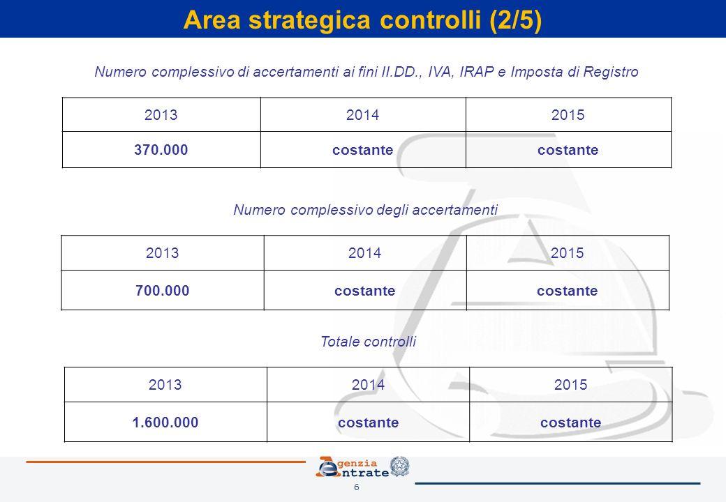 6 Area strategica controlli (2/5) Numero complessivo di accertamenti ai fini II.DD., IVA, IRAP e Imposta di Registro 201320142015 370.000costante Numero complessivo degli accertamenti 201320142015 700.000costante Totale controlli 201320142015 1.600.000costante