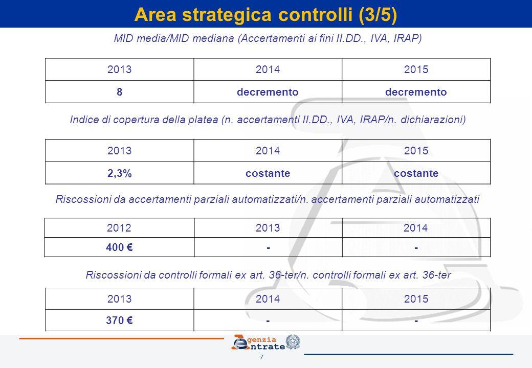 7 Area strategica controlli (3/5) MID media/MID mediana (Accertamenti ai fini II.DD., IVA, IRAP) 201320142015 8decremento Riscossioni da accertamenti parziali automatizzati/n.