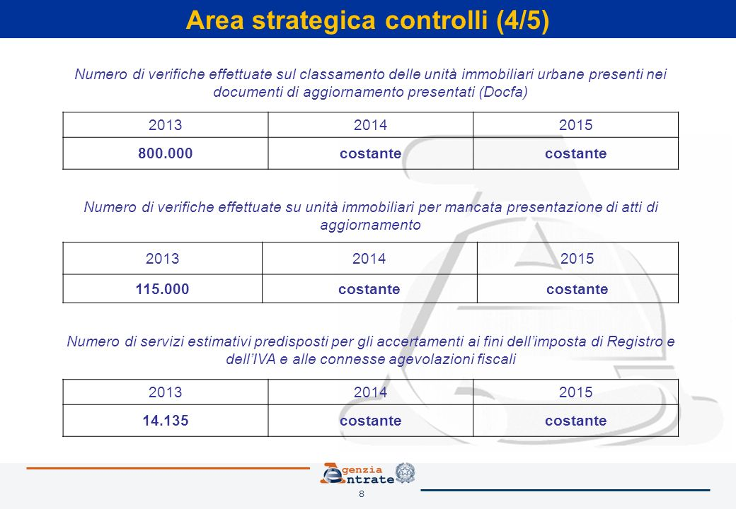 8 Area strategica controlli (4/5) Numero di verifiche effettuate su unità immobiliari per mancata presentazione di atti di aggiornamento 201320142015 115.000costante Numero di verifiche effettuate sul classamento delle unità immobiliari urbane presenti nei documenti di aggiornamento presentati (Docfa) 201320142015 800.000costante Numero di servizi estimativi predisposti per gli accertamenti ai fini dellimposta di Registro e dellIVA e alle connesse agevolazioni fiscali 201320142015 14.135costante
