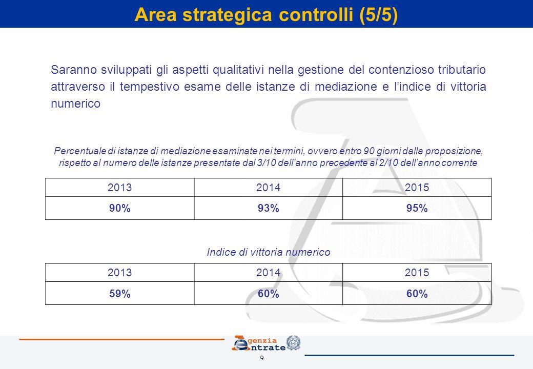 9 Area strategica controlli (5/5) Saranno sviluppati gli aspetti qualitativi nella gestione del contenzioso tributario attraverso il tempestivo esame delle istanze di mediazione e lindice di vittoria numerico Percentuale di istanze di mediazione esaminate nei termini, ovvero entro 90 giorni dalla proposizione, rispetto al numero delle istanze presentate dal 3/10 dellanno precedente al 2/10 dellanno corrente 201320142015 90%93%95% Indice di vittoria numerico 201320142015 59%60%