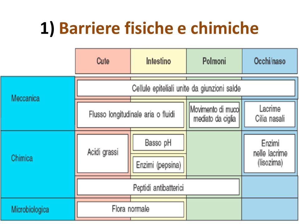 1) Barriere fisiche e chimiche