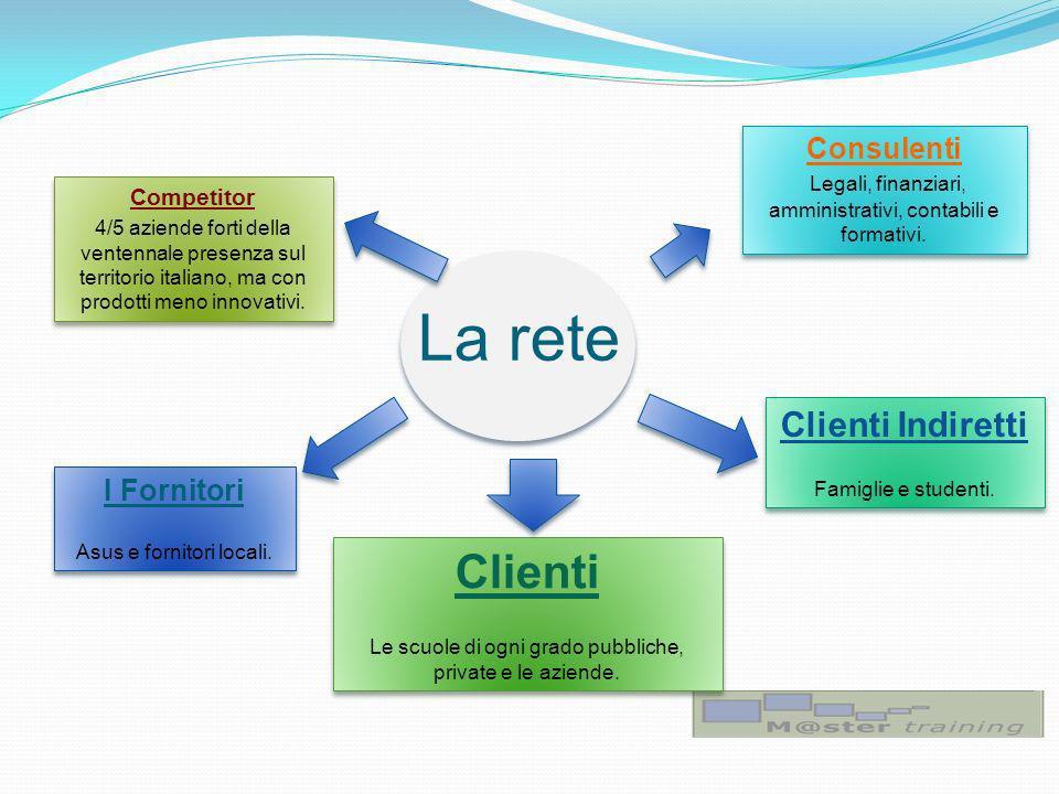 La rete Competitor 4/5 aziende forti della ventennale presenza sul territorio italiano, ma con prodotti meno innovativi.