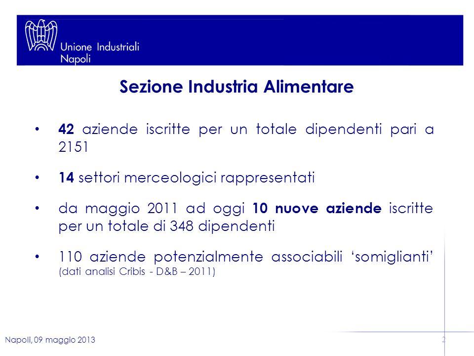 Napoli, 09 maggio 2013 2 42 aziende iscritte per un totale dipendenti pari a 2151 14 settori merceologici rappresentati da maggio 2011 ad oggi 10 nuove aziende iscritte per un totale di 348 dipendenti 110 aziende potenzialmente associabili somiglianti (dati analisi Cribis - D&B – 2011) Sezione Industria Alimentare