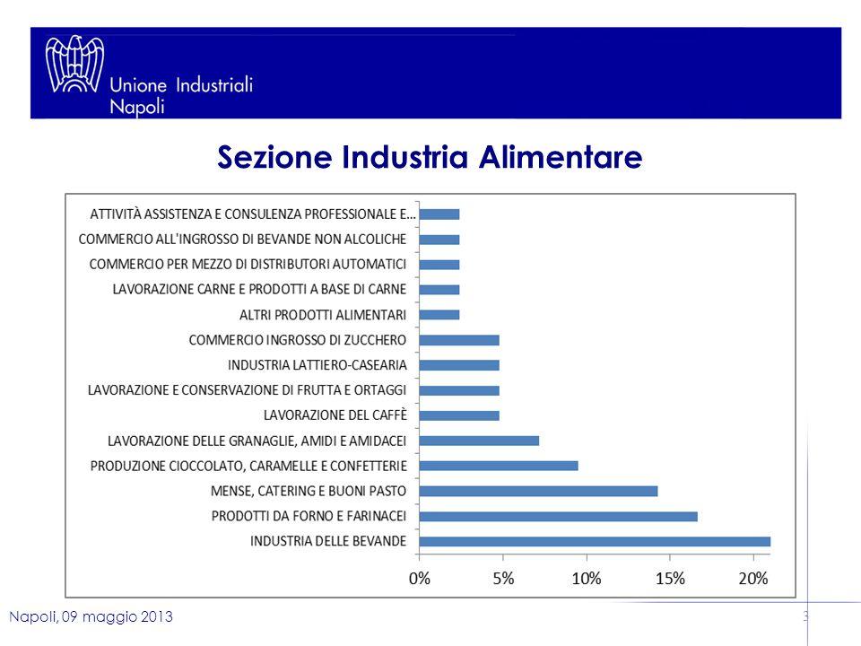 Napoli, 09 maggio 2013 3 Sezione Industria Alimentare