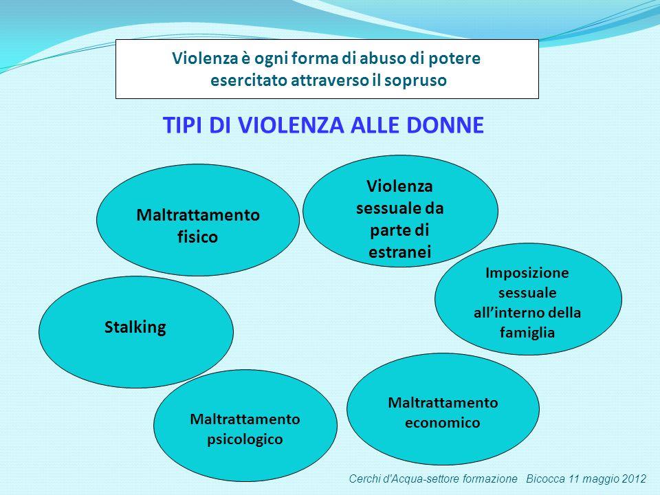 Violenza sessuale da parte di estranei Imposizione sessuale allinterno della famiglia Maltrattamento economico Maltrattamento fisico Maltrattamento psicologico Violenza è ogni forma di abuso di potere esercitato attraverso il sopruso TIPI DI VIOLENZA ALLE DONNE Stalking