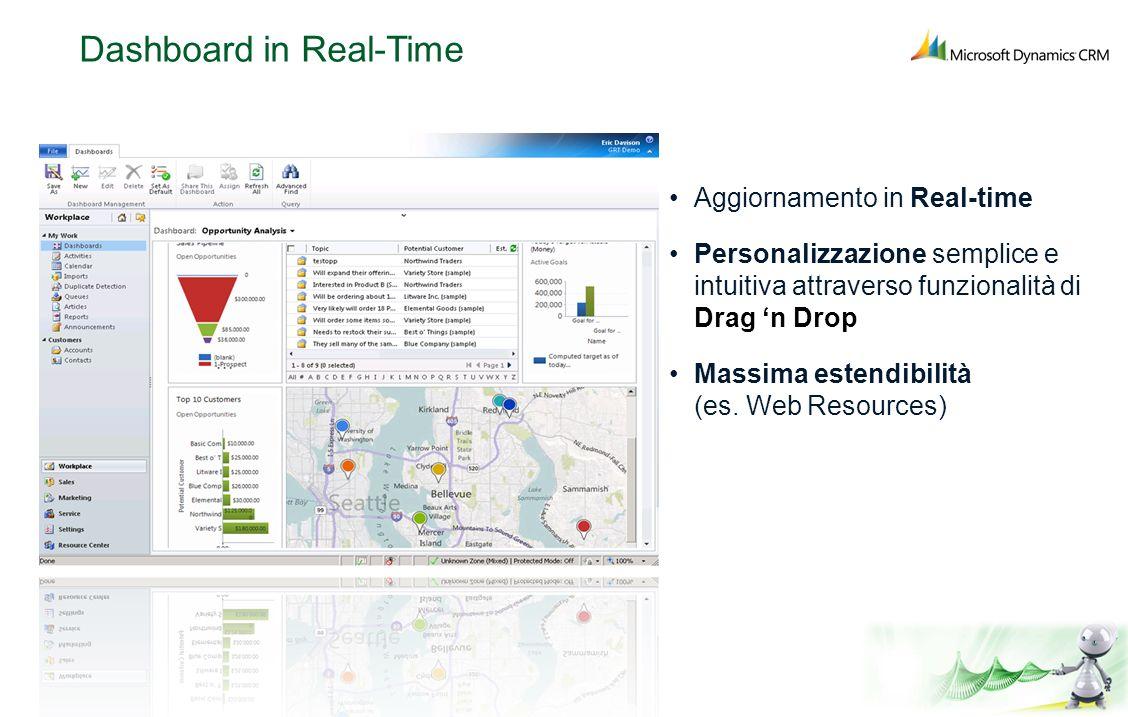 Dashboard in Real-Time Aggiornamento in Real-time Personalizzazione semplice e intuitiva attraverso funzionalità di Drag n Drop Massima estendibilità