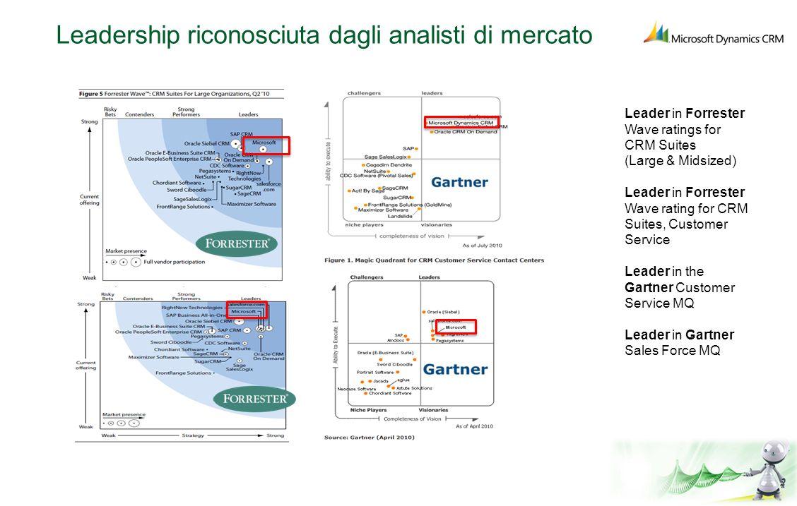 Leadership riconosciuta dagli analisti di mercato Leader in Forrester Wave ratings for CRM Suites (Large & Midsized) Leader in Forrester Wave rating f