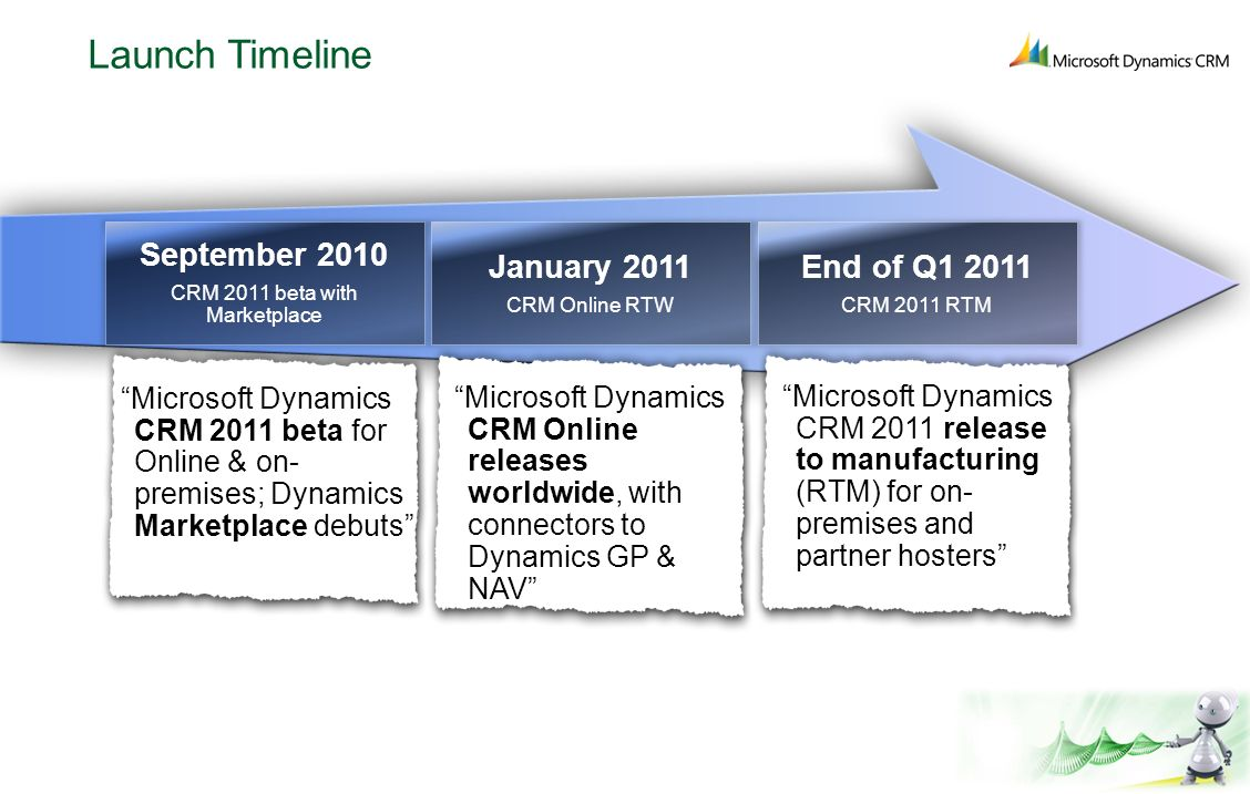 Launch Timeline September 2010 CRM 2011 beta with Marketplace Microsoft Dynamics CRM 2011 beta for Online & on- premises; Dynamics Marketplace debuts