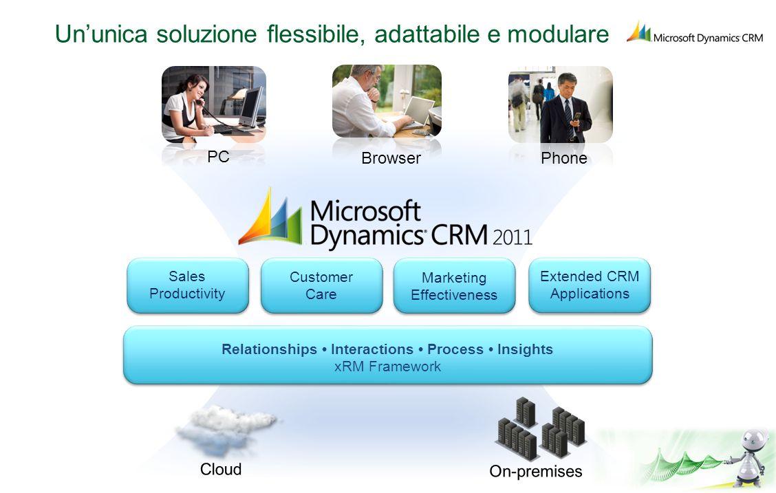 Ununica soluzione flessibile, adattabile e modulare Sales Productivity Customer Care Marketing Effectiveness Extended CRM Applications Relationships I