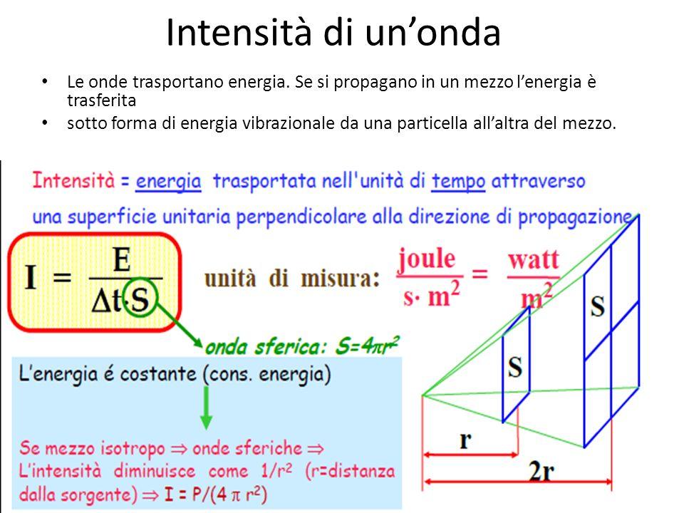 Equazione dellonda Considerando il secondo caso dell'elenco sopra, questa volta partiamo da una istantanea dell'onda al tempo fissato, cioè da una for