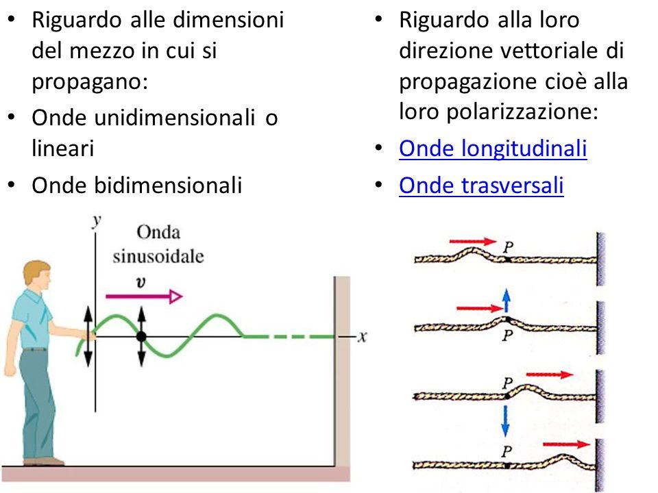 Onda su onda... Un'onda è una perturbazione che si propaga attraverso lo spazio trasportando energia e non materia. Riguardo alla propagazione si dist
