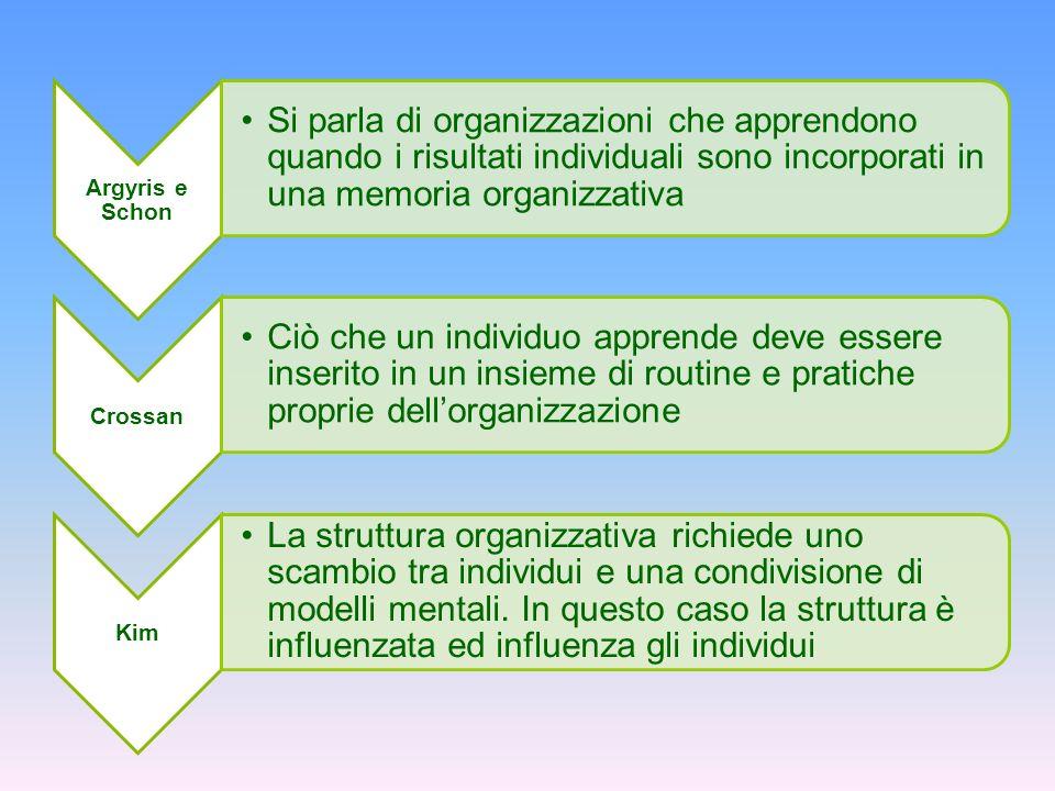 Argyris e Schon Si parla di organizzazioni che apprendono quando i risultati individuali sono incorporati in una memoria organizzativa Crossan Ciò che