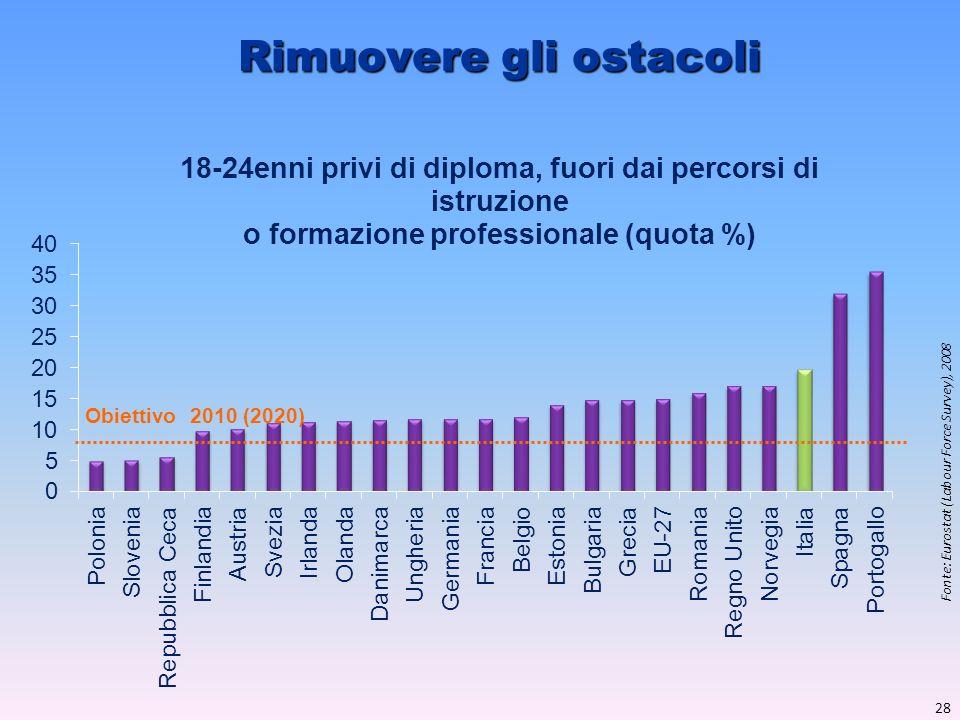 Rimuovere gli ostacoli Fonte: Eurostat (Labour Force Survey), 2008 Obiettivo 2010 (2020) 28