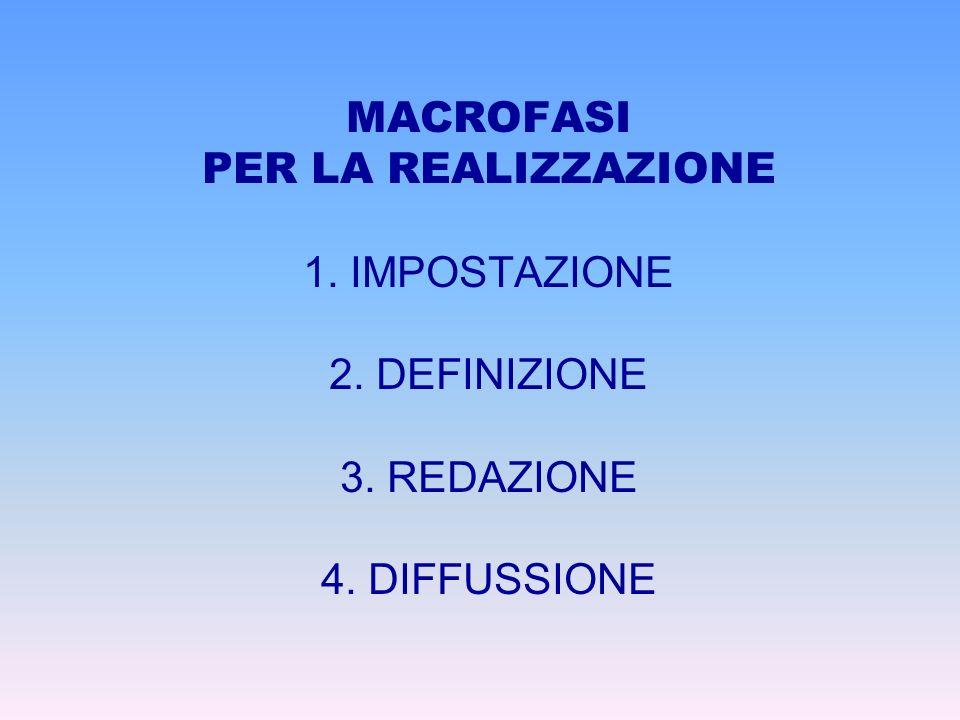 MACROFASI PER LA REALIZZAZIONE 1. IMPOSTAZIONE 2. DEFINIZIONE 3. REDAZIONE 4. DIFFUSSIONE